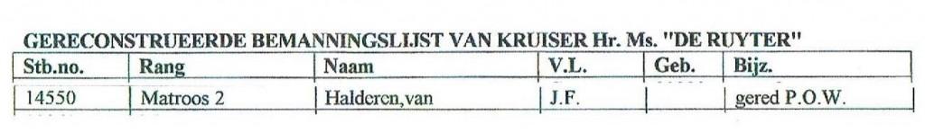 """Bemanningslijst Hr.Ms. """"De Ruyter"""