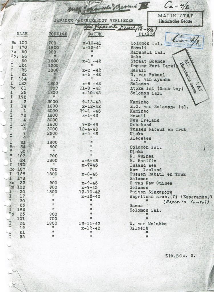 Document uit mijn Marine archieven met de Japanse Marine gegevens